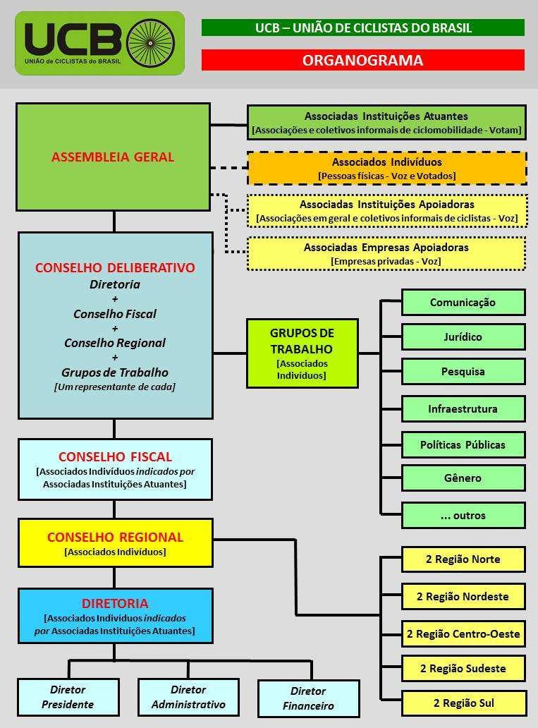 Organograma UCB - Estatuto 2017
